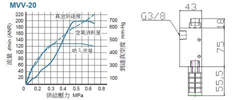 MVV-20